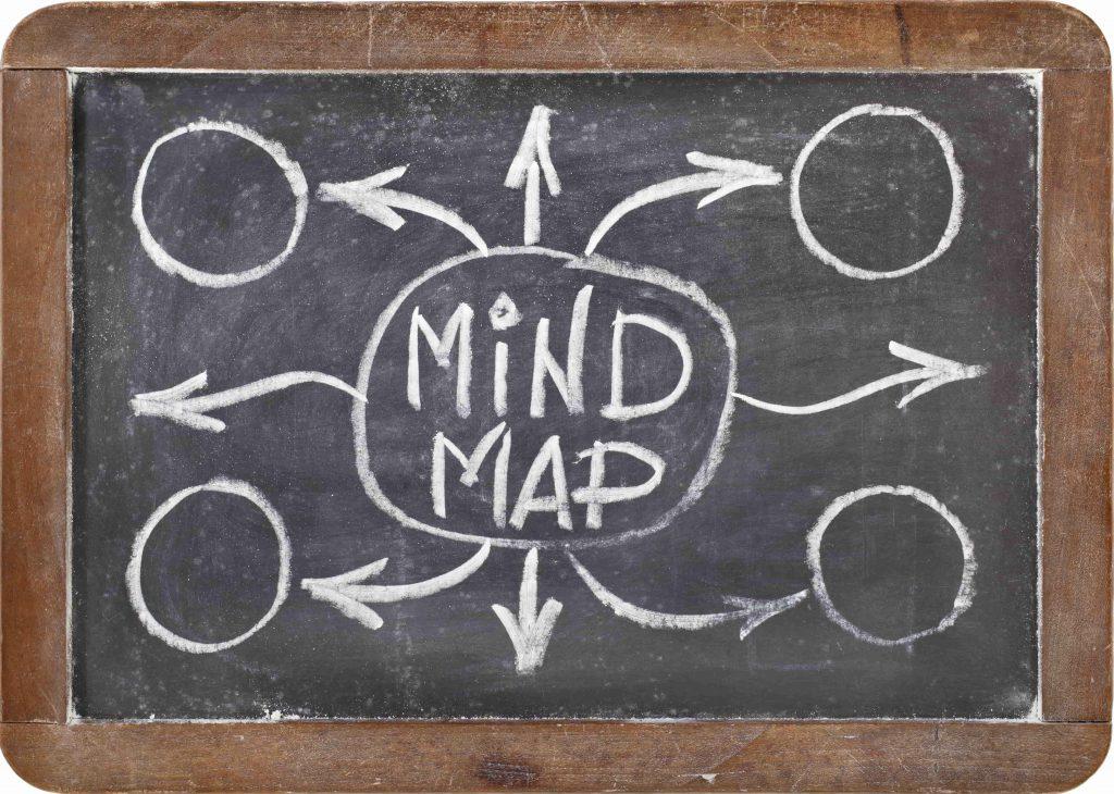 Mindmap Businessplan